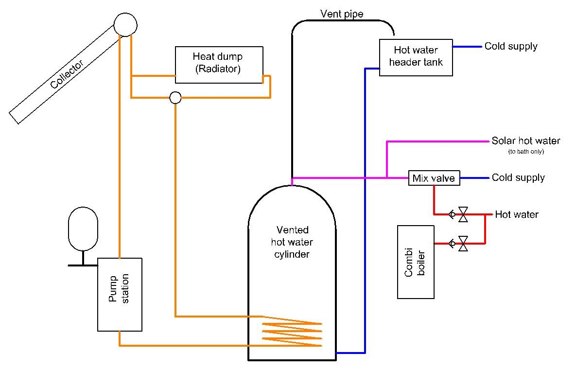Hot Water Boiler Schematic Reveolution Of Wiring Diagram Piping Tankless Heater A Solar Rh Mark Ju Net System
